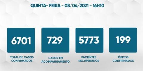 Caratinga tem mais 70 recuperados da Covid-19; cidade registra mais 52 casos