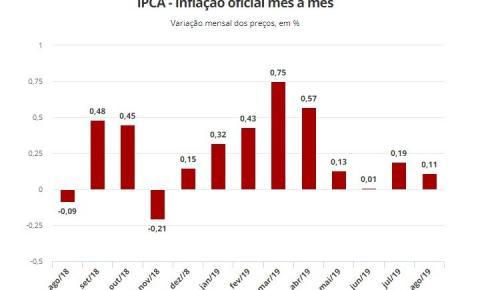 Inflação oficial fica em 0,11% em agosto e em 3,43% em 12 meses
