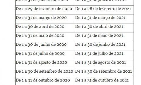 DETRAN DEFINE NOVOS PRAZOS PARA PROCEDIMENTOS DE VEÍCULOS, INFRAÇÕES E CNH