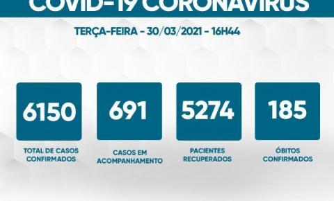 Mais 87 casos e cinco mortes por Covid-19 são registrados em Caratinga, nesta terça-feira