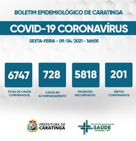 Caratinga tem mais duas mortes por Covid-19 e confirma mais 46 casos